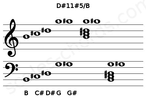 Musical staff for the D#11#5/B chord