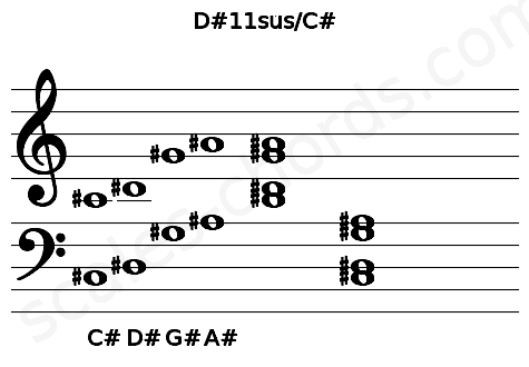 Musical staff for the D#11sus/C# chord