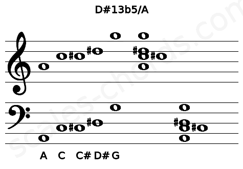 Musical staff for the D#13b5/A chord