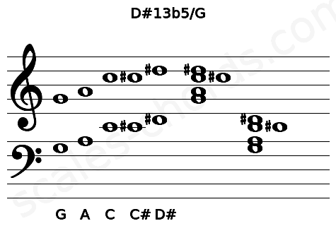 Musical staff for the D#13b5/G chord