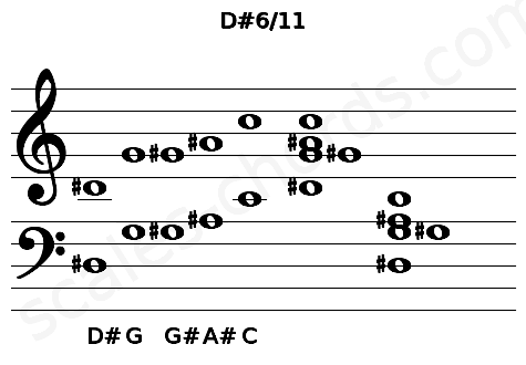 Musical staff for the D#6/11 chord
