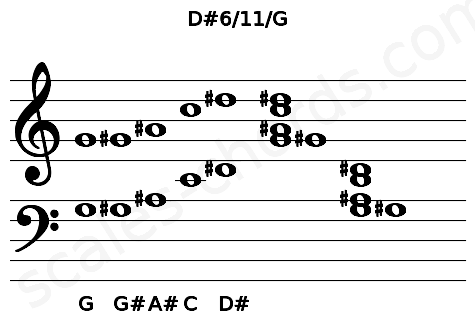 Musical staff for the D#6/11/G chord