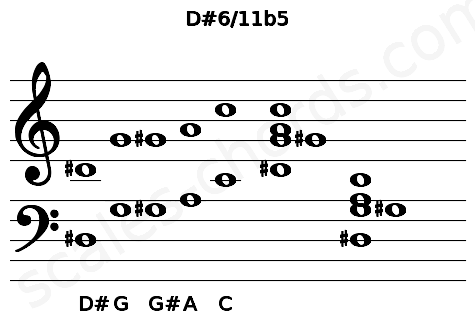 Musical staff for the D#6/11b5 chord