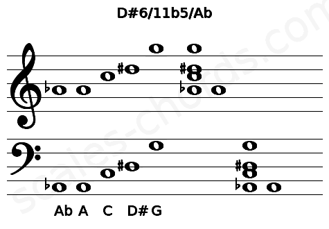 Musical staff for the D#6/11b5/Ab chord