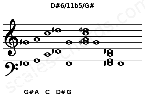 Musical staff for the D#6/11b5/G# chord