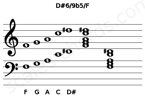 Musical staff for the D#6/9b5/F chord