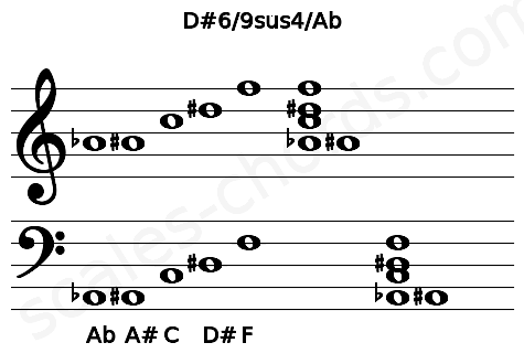 Musical staff for the D#6/9sus4/Ab chord