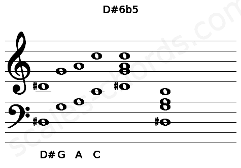 Musical staff for the D#6b5 chord