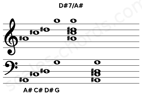 Musical staff for the D#7/A# chord