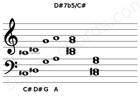 Musical staff for the D#7b5/C# chord