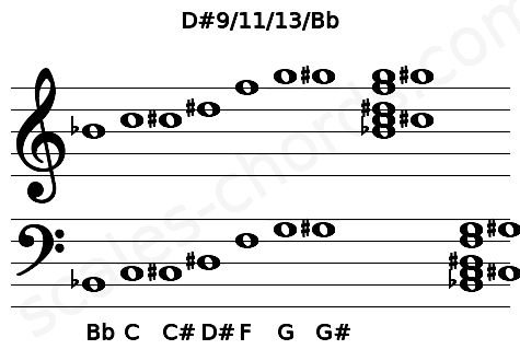 Musical staff for the D#9/11/13/Bb chord