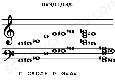 Musical staff for the D#9/11/13/C chord