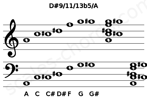 Musical staff for the D#9/11/13b5/A chord