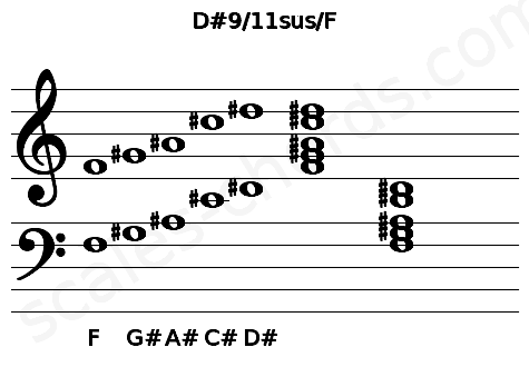 Musical staff for the D#9/11sus/F chord