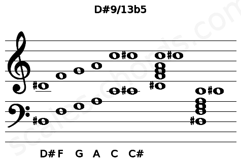 Musical staff for the D#9/13b5 chord