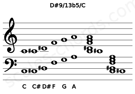 Musical staff for the D#9/13b5/C chord