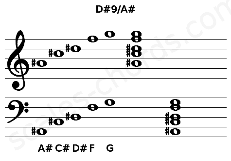 Musical staff for the D#9/A# chord