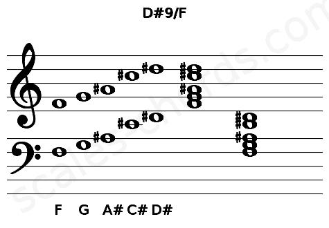 Musical staff for the D#9/F chord