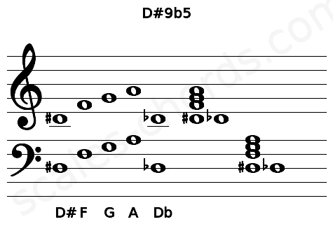 Musical staff for the D#9b5 chord