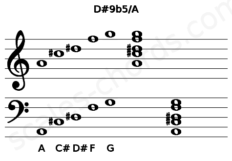 Musical staff for the D#9b5/A chord