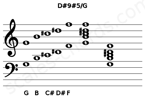 Musical staff for the D#9#5/G chord