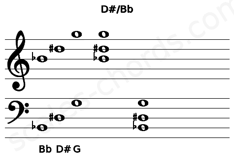 Musical staff for the D#/Bb chord