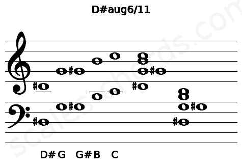 Musical staff for the D#aug6/11 chord