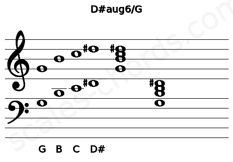 Musical staff for the D#aug6/G chord