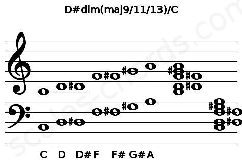 Musical staff for the D#dim(maj9/11/13)/C chord