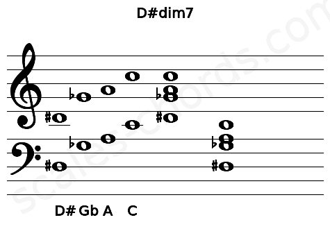 Musical staff for the D#dim7 chord