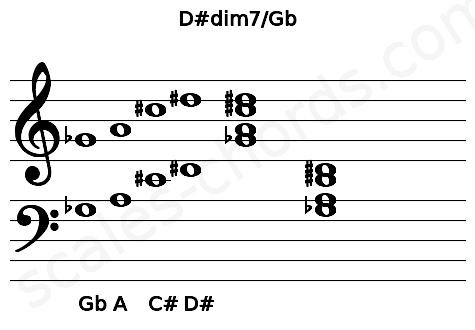 Musical staff for the D#dim7/Gb chord