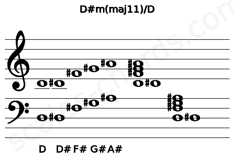 Musical staff for the D#m(maj11)/D chord
