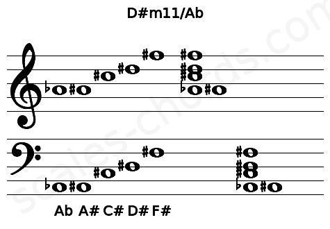 Musical staff for the D#m11/Ab chord