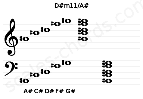 Musical staff for the D#m11/A# chord