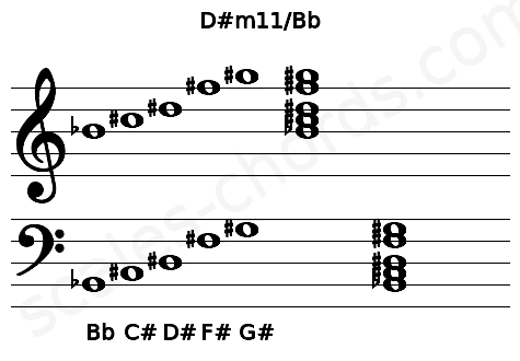 Musical staff for the D#m11/Bb chord