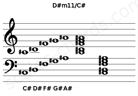 Musical staff for the D#m11/C# chord