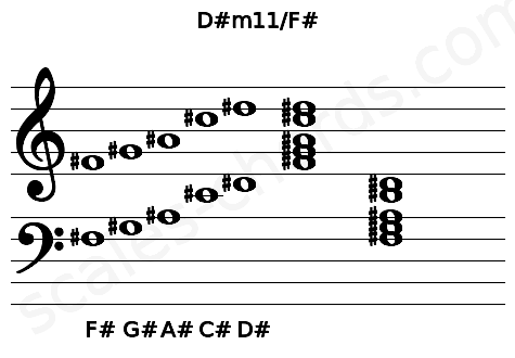 Musical staff for the D#m11/F# chord
