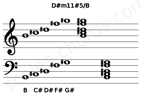 Musical staff for the D#m11#5/B chord