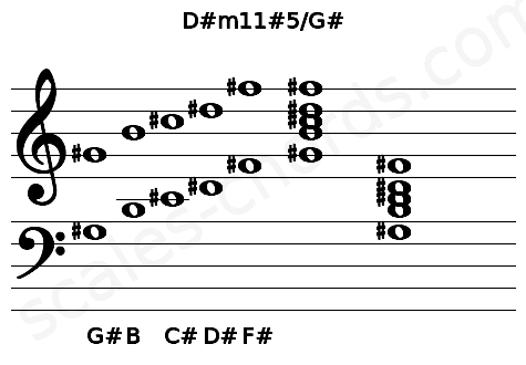 Musical staff for the D#m11#5/G# chord