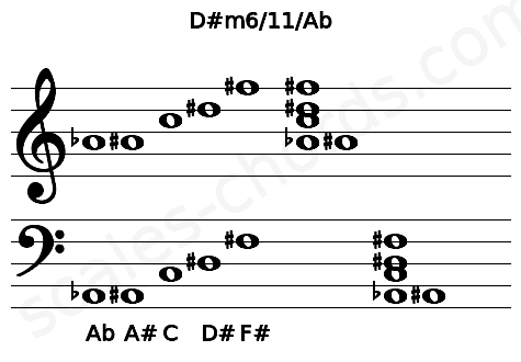 Musical staff for the D#m6/11/Ab chord