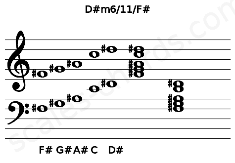 Musical staff for the D#m6/11/F# chord