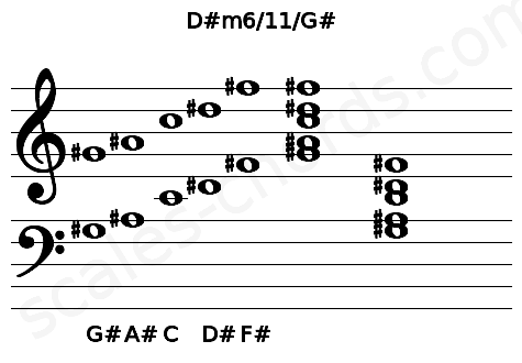 Musical staff for the D#m6/11/G# chord