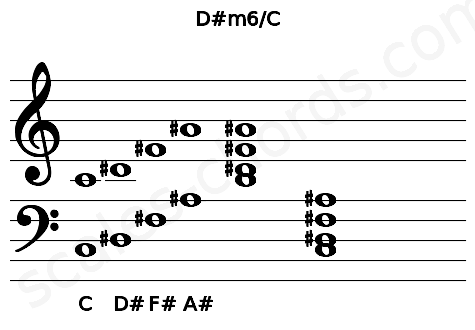 Musical staff for the D#m6/C chord