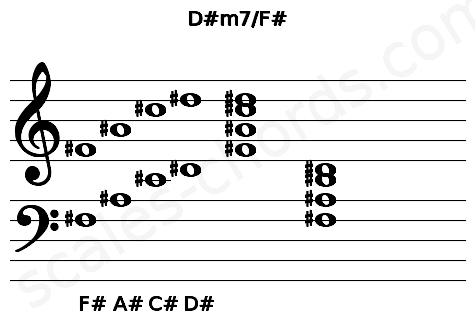 Musical staff for the D#m7/F# chord