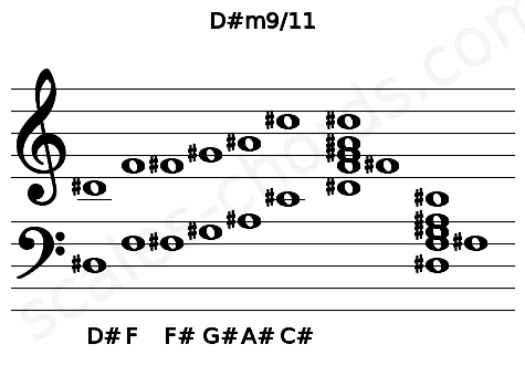 Musical staff for the D#m9/11 chord