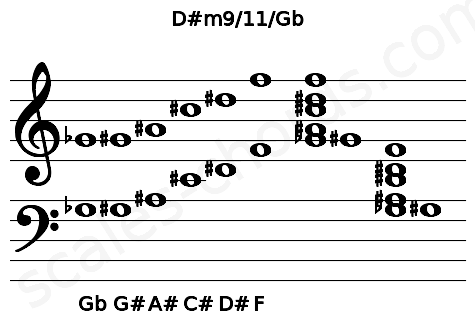 Musical staff for the D#m9/11/Gb chord