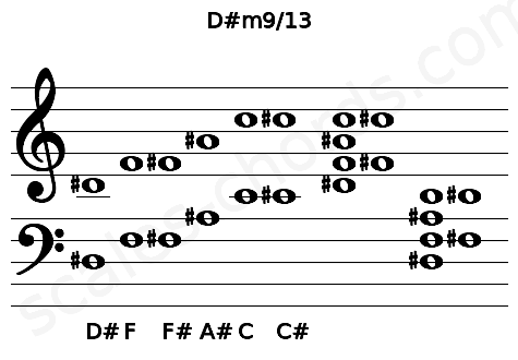 Musical staff for the D#m9/13 chord