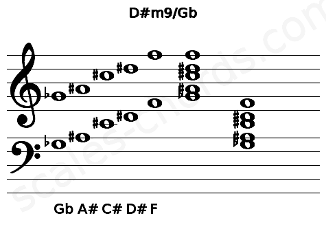 Musical staff for the D#m9/Gb chord