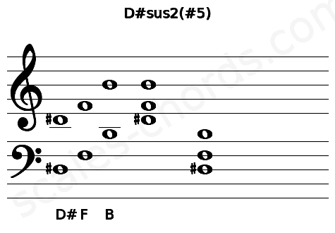 Musical staff for the D#sus2(#5) chord