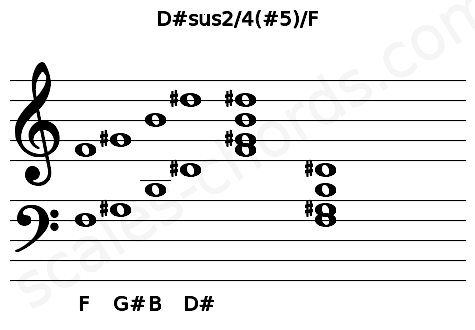 Musical staff for the D#sus2/4(#5)/F chord